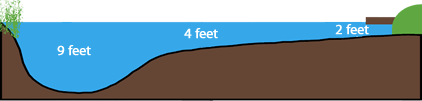 Lake diagram